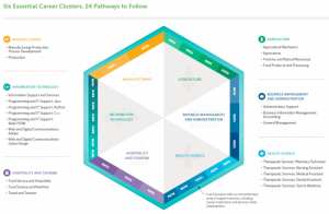 Career Readiness 6 Clusters